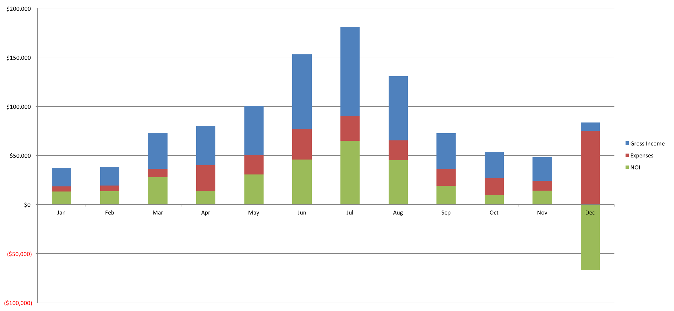 Bar Graph for Charleston Rental Income