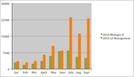 Perfomance Chart